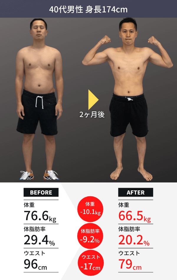 40代男性(身長174cm)の2ヶ月のダイエット結果。体重-10.1kg。体脂肪率-9.2%。ウエスト-17cm。